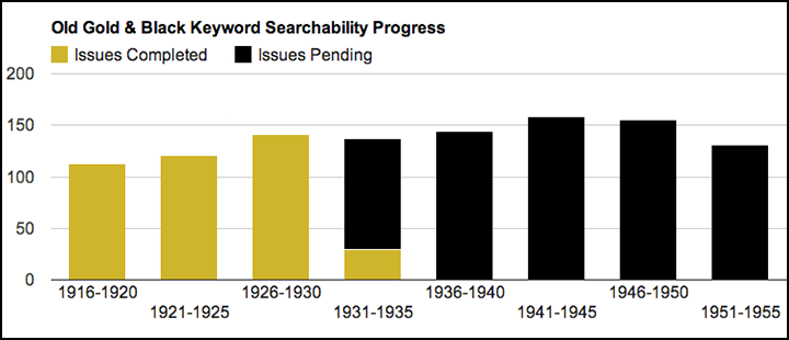 Keyword searchability progress chart of Old Gold & Black digital collection as of February 11, 2014