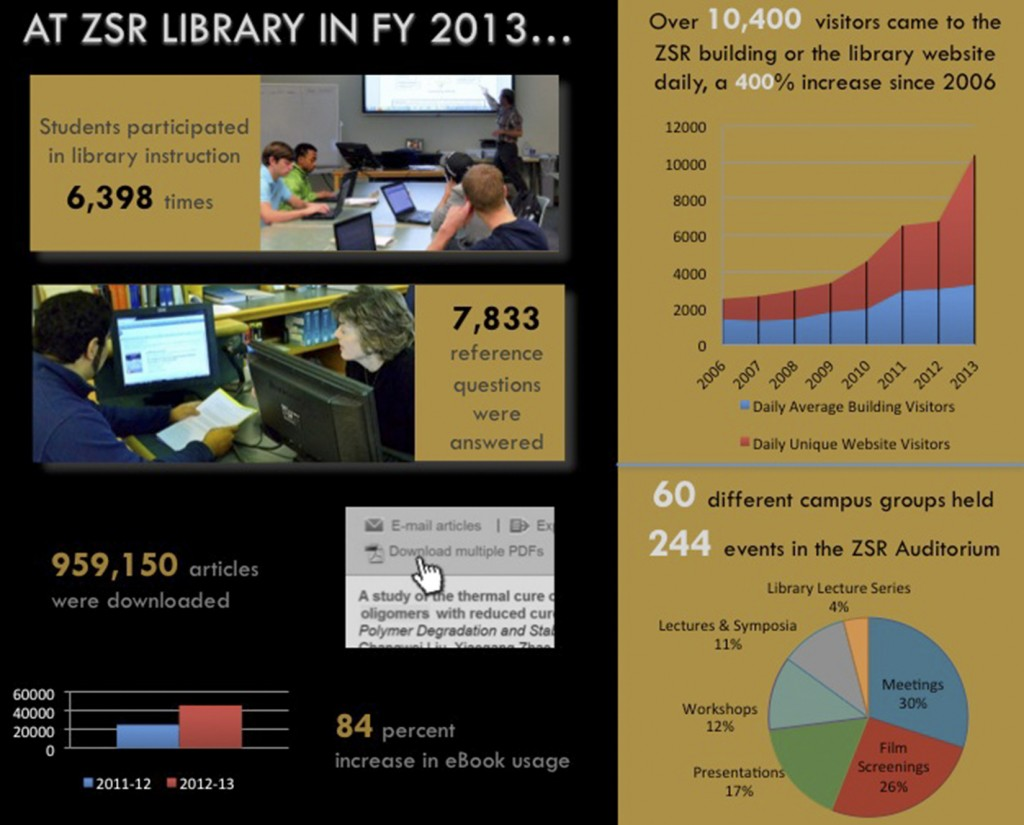 infographic: At ZSR Library in FY 2013
