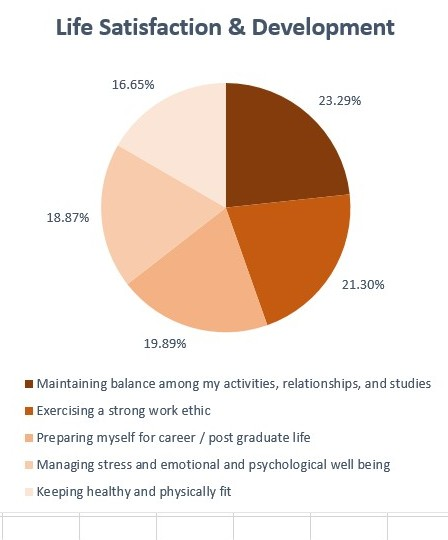 a psychological study on stress in college students Experts say stress, expectations, and social media are putting more stress on today's college students.