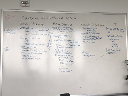 whiteboard listing scholarly communication topics across librarianship