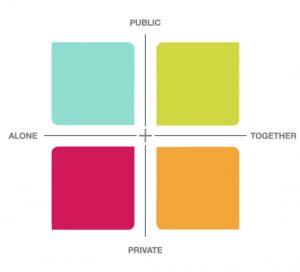 Informal Learning Matrix
